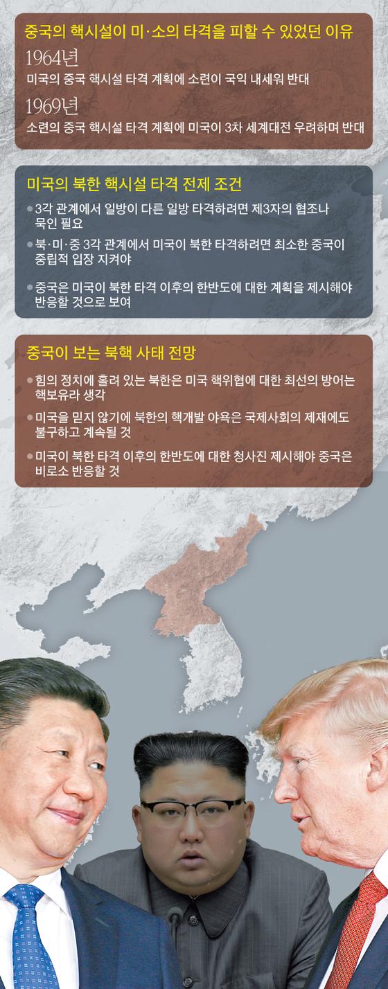 미국의 북한 핵시설 타격 전제 조건