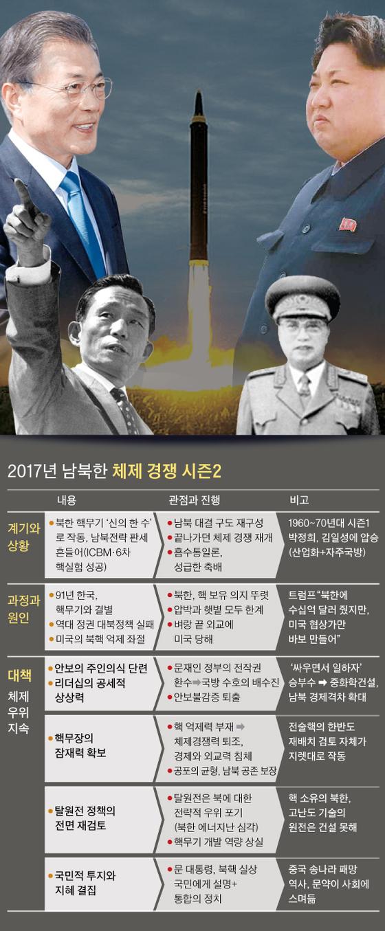 남북한 체제 경쟁의 시즌2