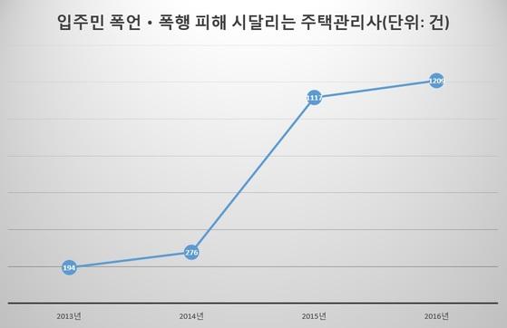 자료: 이학재 바른정당 의원