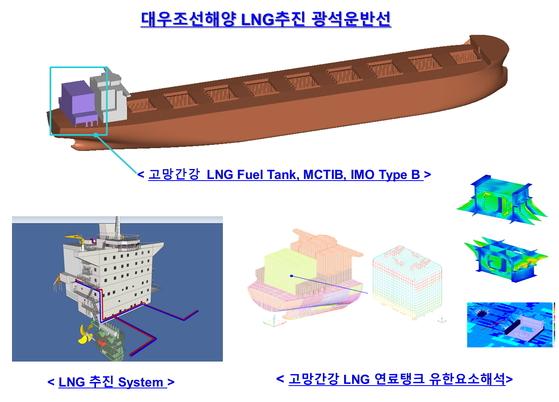 .대우조선해양이 개발한 LNG 추진 광선운반선 및 연료탱크 조감도 [사진 대우조선해양]