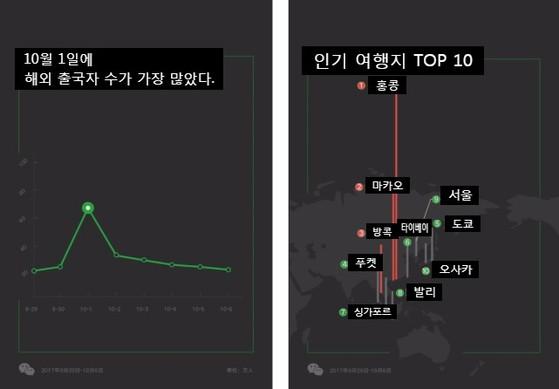 황금연휴 위챗 유저 인기 해외 여행지에 서울이 9위에 올랐다. [사진 위챗]