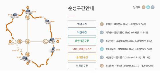 한양도성길 구간별 안내. [사진 서울한양도성 홈페이지(seoulcitywall.seoul.go.kr)]