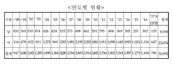 연도별 탈북자 입국 현황 [통일부, 김경협 의원실]