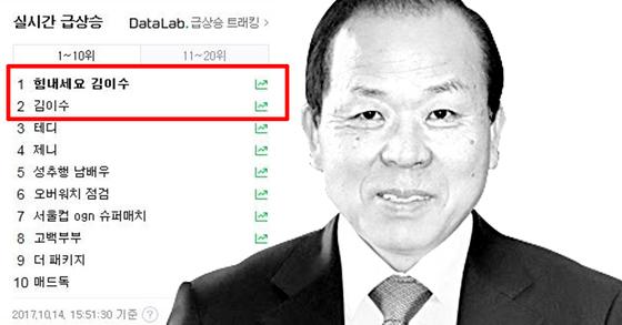 포털사이트 실시간 검색어 1위를 차지한 '힘내세요 김이수'. [사진 네이버 캡처ㆍ중앙포토]