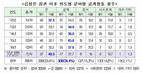 김정은 북한 노동당의 공개활동 분야별 현황  ※자료=통일부