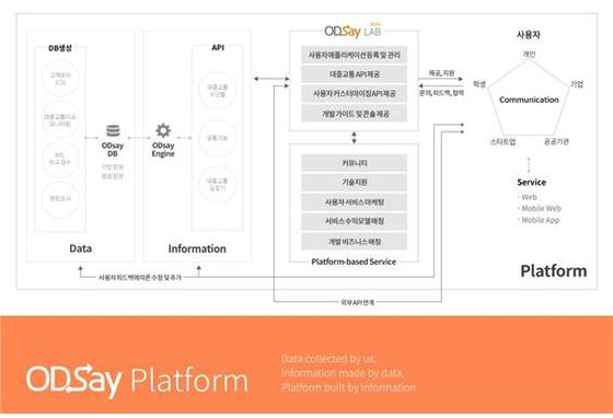 ODsay LAB 서비스 구성도 [사진·㈜아로정보기술]