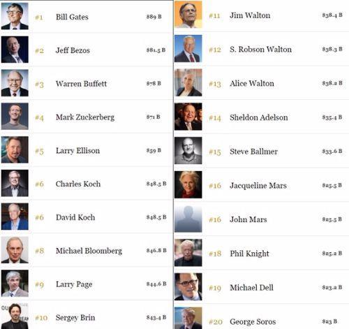 포브스가 17일(현지시간) 발표한 '미국 400대 부호 리스트' 중 1위에서 20위. 자세한 순위는 포브스 400 페이지(https://goo.gl/6kDSqn)를 참고하면 된다.[사진 포브스 페이지]