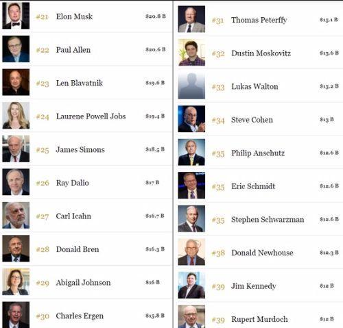 포브스가 17일(현지시간) 발표한 '미국 400대 부호 리스트' 중 21위에서 40위. 자세한 순위는 포브스 400 페이지( https://goo.gl/6kDSqn)를 참고하면 된다.[사진 포브스 페이지]