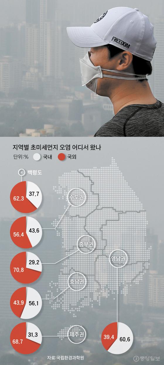 지역별 미세먼지 국내외 유입 현황