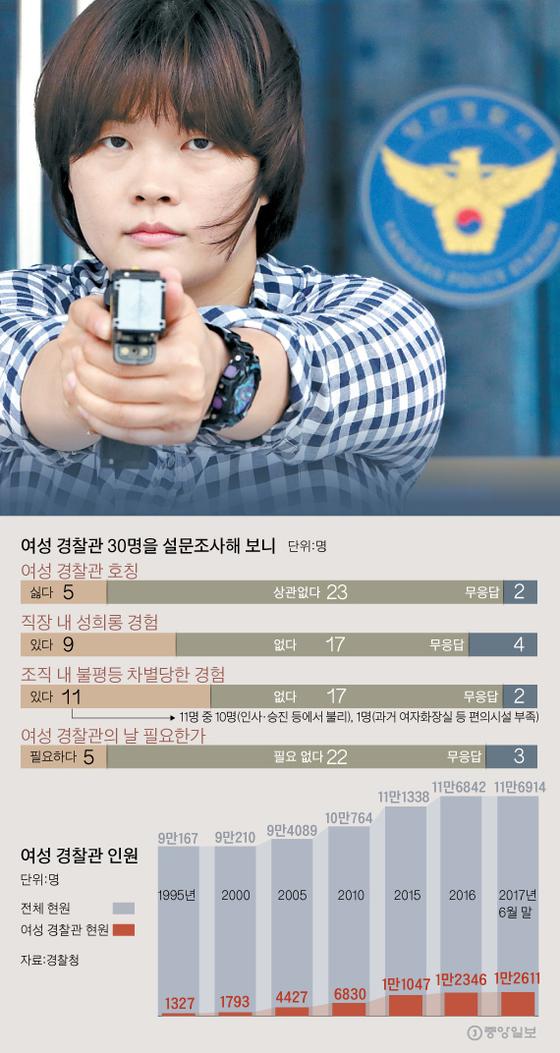경남 양산경찰서 형사과 박가영(36) 순경이 테이저건 사격 연습을 하고 있다. 그는 이 경찰서 유일 한 여형사다. 평소엔 편한 언니 같지만 범죄자를 취조할 땐 누구보다 매섭다. [송봉근 기자]