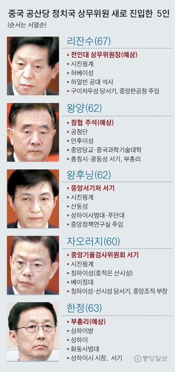중국의 새로운 상무위원 5인방, 그래픽=김주원 기자