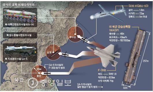 미국의 북핵 선제타격 개념도 [사진 중앙포토]