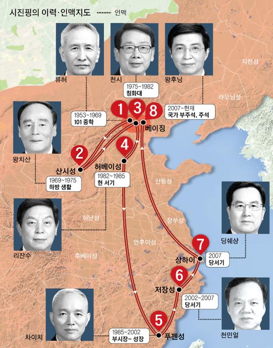 시진핑 이력과 인맥지도