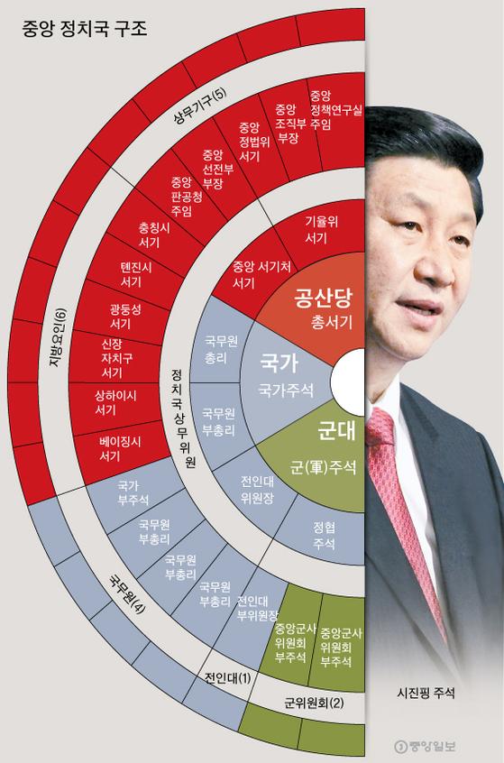 중국 공산당 중앙 정치국 구조