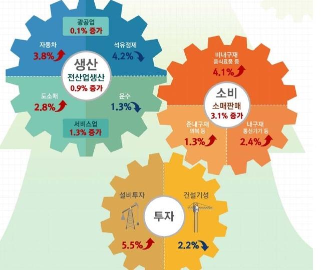 9월 산업활동동향