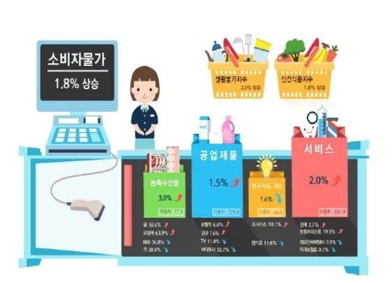 통계청이 발효한 10월 소비자물가 동향 [통계청]