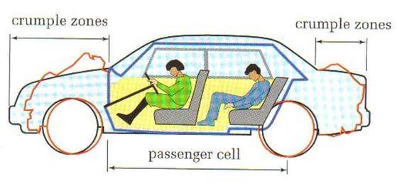 크럼플존과 세이프티존. '패신저 셀'이라고도 불리는 세이프티존은 절대 타협할 수 없는, 어떠한 순간에도 형태가 보존되어야 하는 공간이다. [사진 Car Safety Design Features]