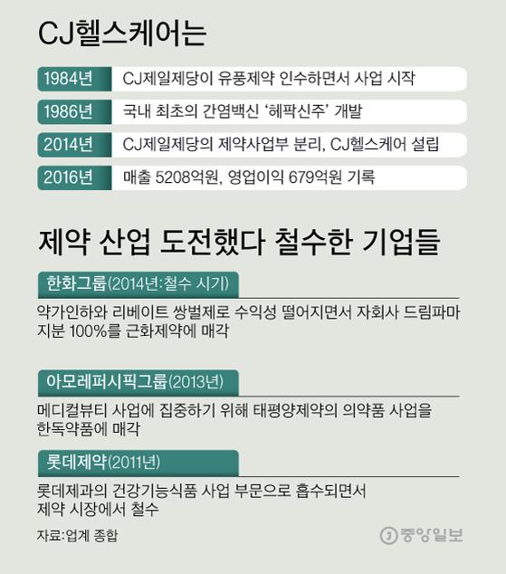 [그래픽=이정권 gaga@joongang.co.kr]
