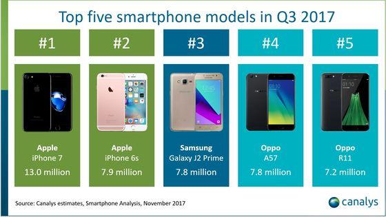 3분기 5대 스마트폰 모델. [사진 카낼리스 홈페이지]