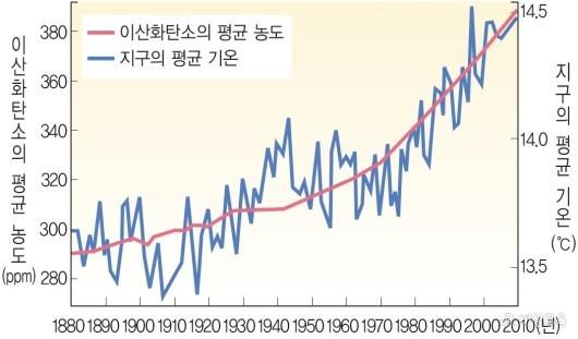 지구의 온도 변화 [비상학습백과]