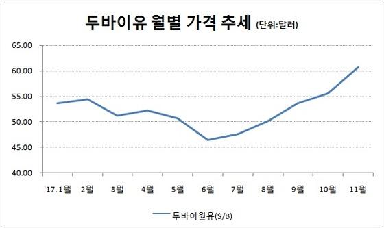 자료:한국석유공사