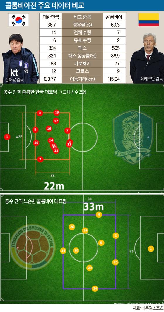 축구 경기분석표