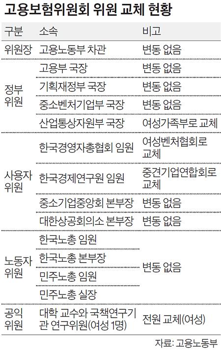 고용보험위원회 위원 교체 현황