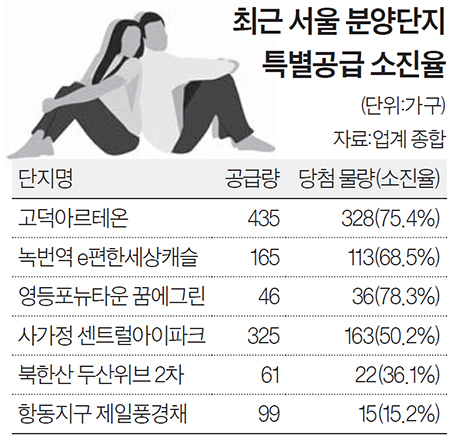 최근 서울 분양단지 특별공급 소진율