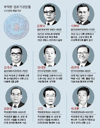 추락한 역대 정보기관장들.