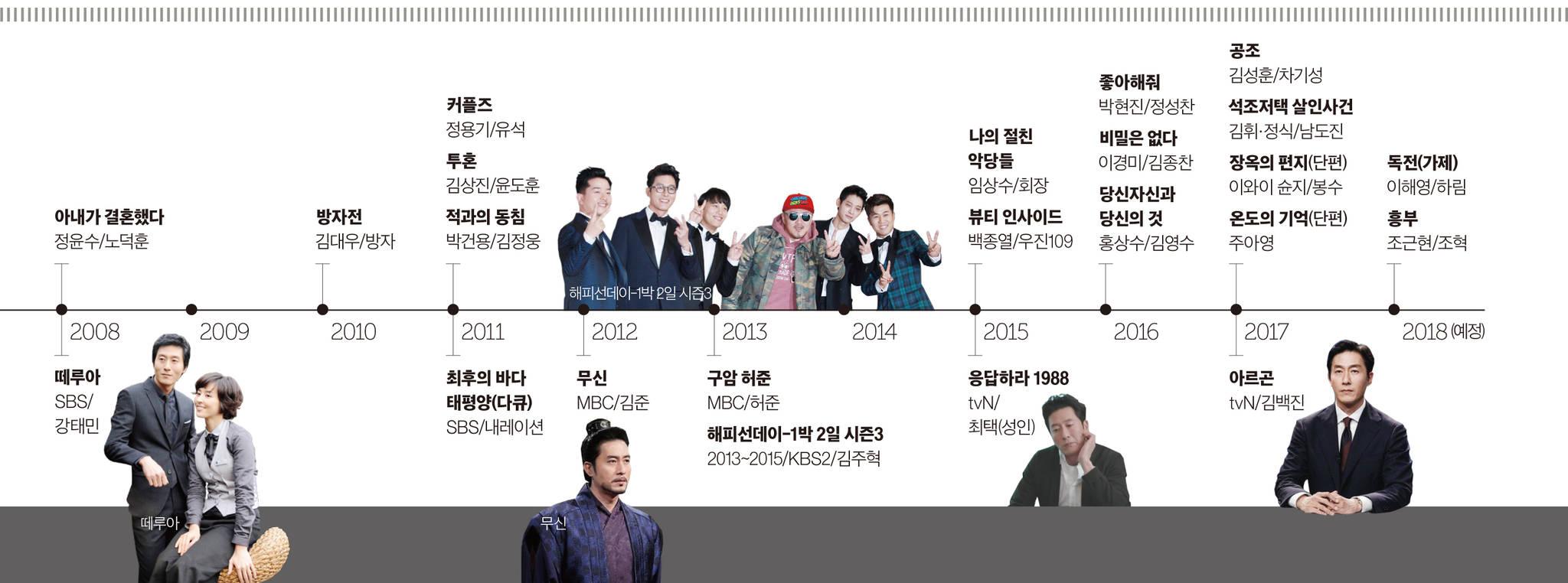 김주혁 필모그래피 (하)
