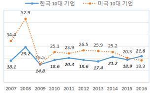 * 2016년 매출기준(금융업 제외). 한국은 지방소득세 포함하여 2008년까지 27.5%이고 이후는 24.2% 적용, 미국은 연방 최고법인세율 35% 적용. 자료: 상장사협의회, Compustat