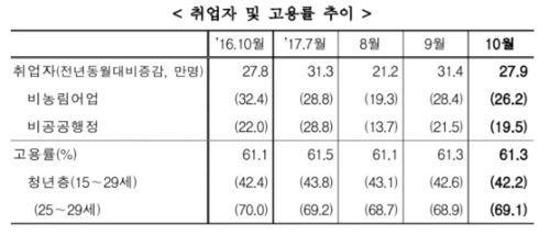 2017년 10월 취업자 및 고용률 추이. [자료 통계청]
