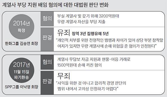 계열사 부당 지원 배임혐의에 대한 대법원 판단 변화