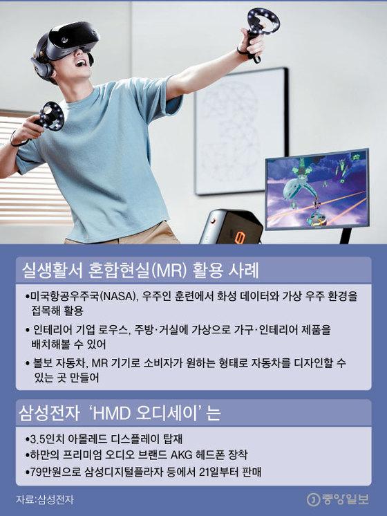사진은 삼성전자가 출시한 혼합현실(MR)기기 'HMD 오디세이'는 헤드셋과 장비를 착용하면 바로 영상·게임 등을 MR로 즐길 수 있다. [사진 삼성전자], [그래픽=이정권 기자 gaga@joongang.co.kr]