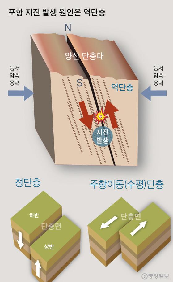 포항 지진 발생원인은 역단층