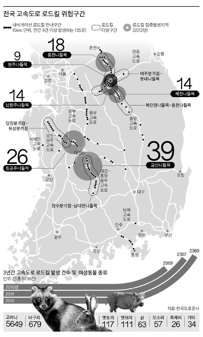 2013년 중앙일보가 작성한 로드킬 지도와 관련 통계