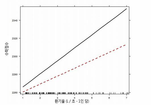 환기율과 수학점수와의 상관관계 추이(trend)를 보여주는 그래프. 교실의 환기율과 온도가 학생들의 시험점수에 미치는 영향(2015) 참조