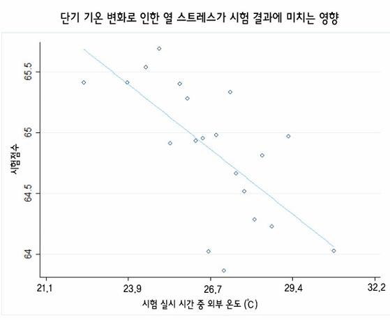 '온도,시험점수 그리고 교육적 달성'(2016)