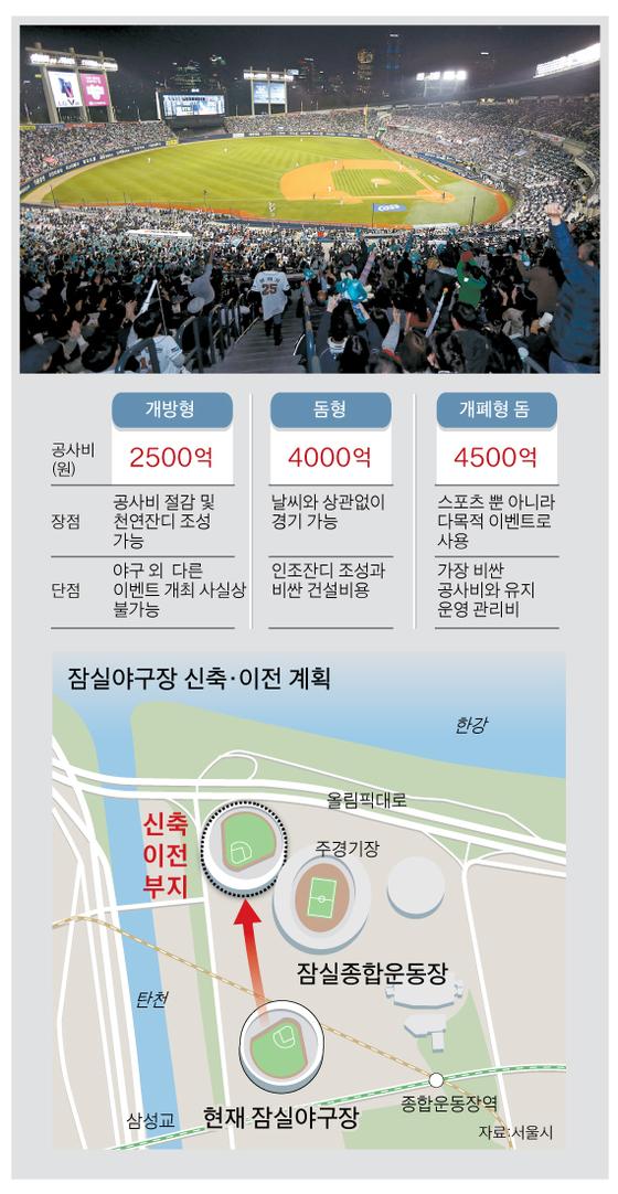 현재의 서울 잠실야구장 모습(위 사진). 이 야구장은 2025년까지 한강변으로 신축·이전된다. 좌석 수는 국내 최대 규모인 3만5000석으로 늘어난다. [중앙포토], [그래픽=박춘환 기자 park.choonhwan@joongang.co.kr]