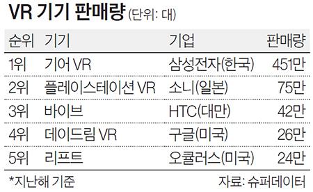 VR 기기 판매량