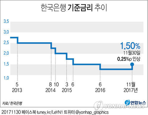 한은은 30일 오전 서울 중구 한은 본부에서 금융통화위원회 회의를 열고 기준금리를 연 1.25%에서 연 1.50%로 인상했다. [연합뉴스]