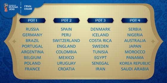 10월 FIFA랭킹에 따라 본선진출 32개국은 1번 포트부터 4번 포트까지 배분됐다. [사진 FIFA 홈페이지]