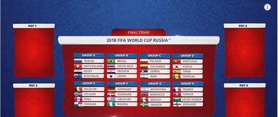 FIFA가 지난 27일 홈페이지를 통해 시연한 가상 추첨 결과 한국은 포르투갈-스페인-세네갈과 한조에 속했다. [사진 FIFA 홈페이지 캡처]