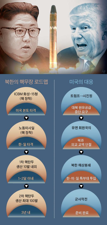 북한의 핵무장과 미국의 대응