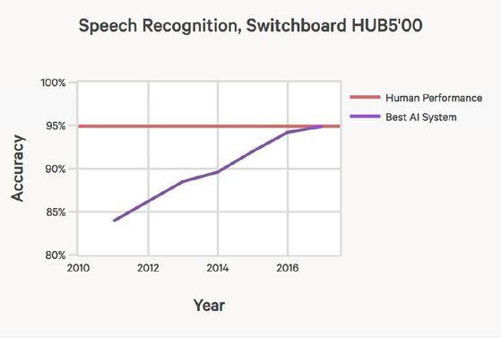 AI의 음성인식 정확도를 보여주는 그래프. 올해를 나타내는 그래프 맨 오른쪽에서 인공지능(파란 선)의 정확도가 인간(빨간 선)의 정확도에 도달하고 있다. [AI인덱스]