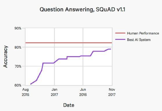 글을 읽고 문제를 푸는 능력을 나타낸 그래프. AI(파란 선)의 정답률이 인간(빨간 선)에 가까워지고 있다.
