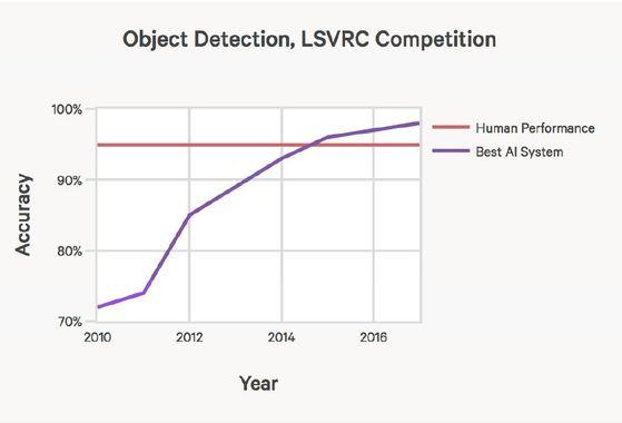 인공지능의 사진 식별 정확도를 보여주는 그래픽. 그래프 X축이 연도, Y축이 정확도다. 파란 선은 AI, 붉은 선은 인간을 나타낸다. [AI인덱스]