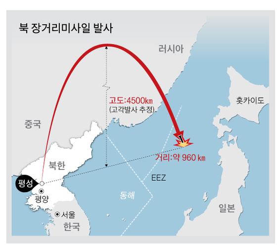 북한이 지난달 29일 발사한 장거리 미사일 궤적. 그래픽=박춘환 기자 park.choonhwan@joongang.co.kr
