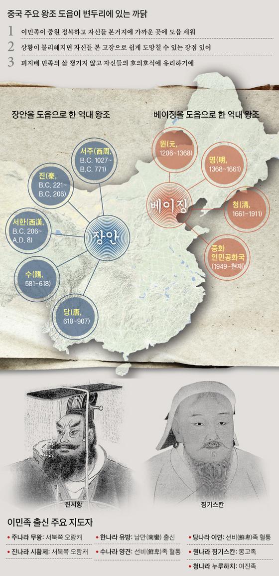 장안을 도읍으로 한 중국 역대 왕조