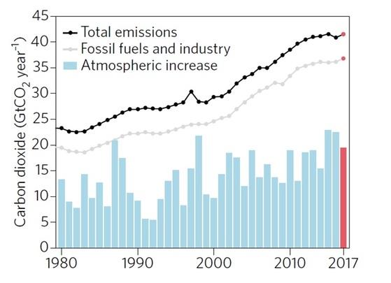 화석연료와 대기중 이산화탄소 농도 (주: 막대그래프는 대기중 이산화탄소 농도, 회색 선은 화석연료사용량, 검정색 선은 전체 이산화탄소 배출량) [자료 토머스 스토커 스위스 베른주립대 교수]